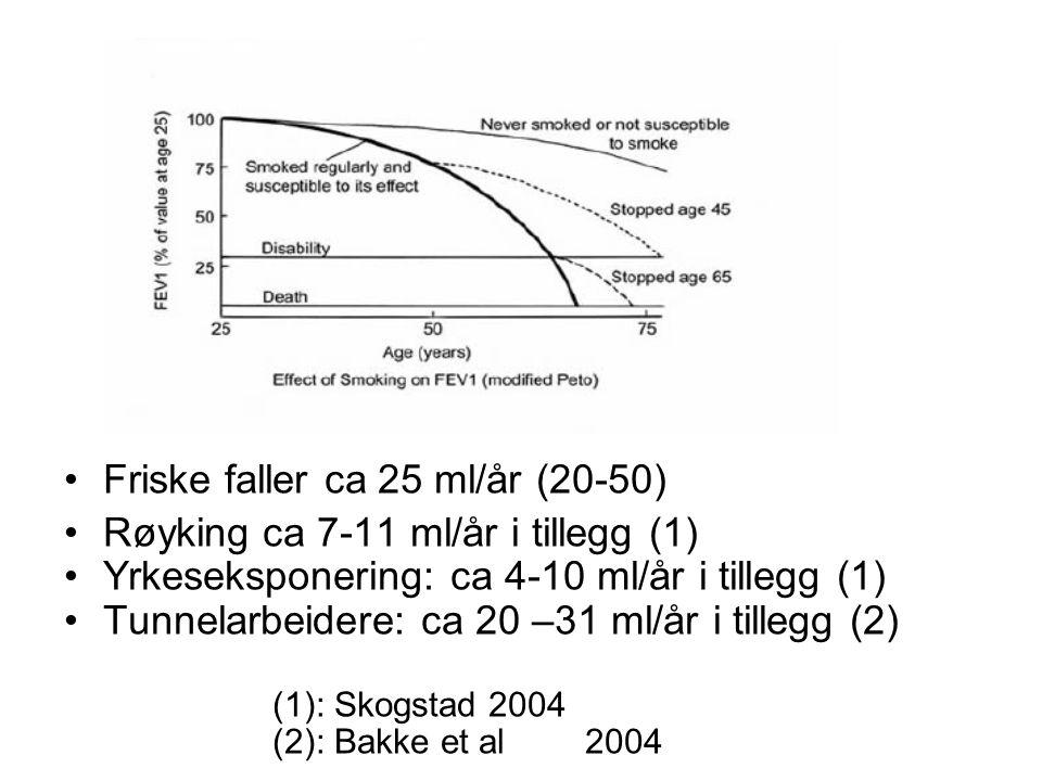 Friske faller ca 25 ml/år (20-50) Røyking ca 7-11 ml/år i tillegg (1) Yrkeseksponering: ca 4-10 ml/år i tillegg (1) Tunnelarbeidere: ca 20 –31 ml/år i