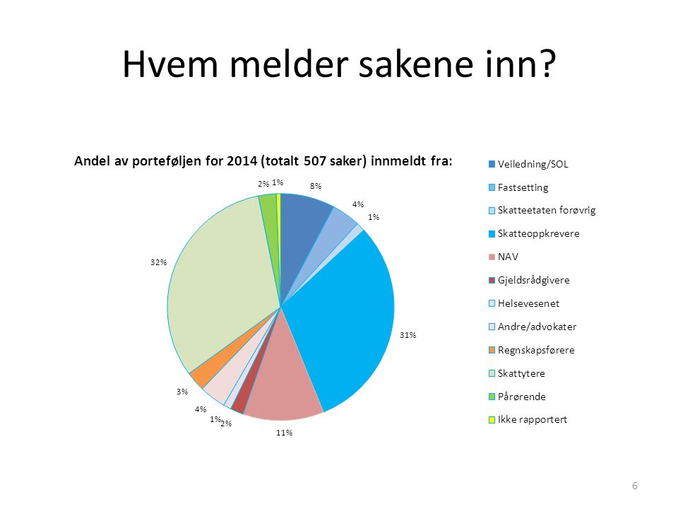 Løsning av sakene 7 Total portefølje Avsluttede saker Løst ved veiledning Oversendt andre regioner Endret skatt/mva - Ettergitt Avvist/henlagt Sum 2011652515--626551,5 %25048,5 % Sum 20127285829115,6 %91,5 %22037,8 %26245,0 % Sum 201371659510517,6 %30,5 %22838,3 %25943,5 % Sum 201463250712324,3 %51 %19338,0 %18636,7 % Oslo2231855329 %21 %5127 %7943 %