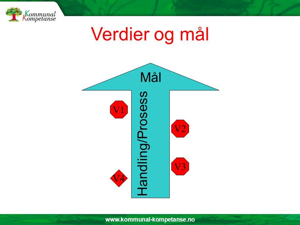 www.kommunal-kompetanse.no Verdier og mål Handling/Prosess V1 V2 V3 V4 Mål