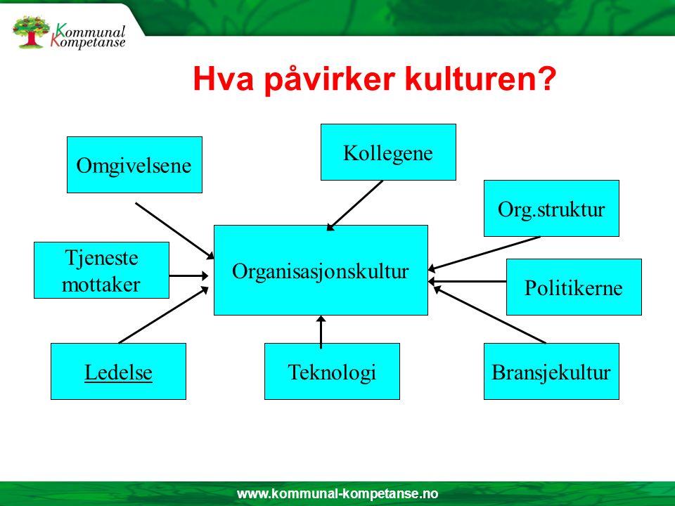 www.kommunal-kompetanse.no Hva påvirker kulturen.