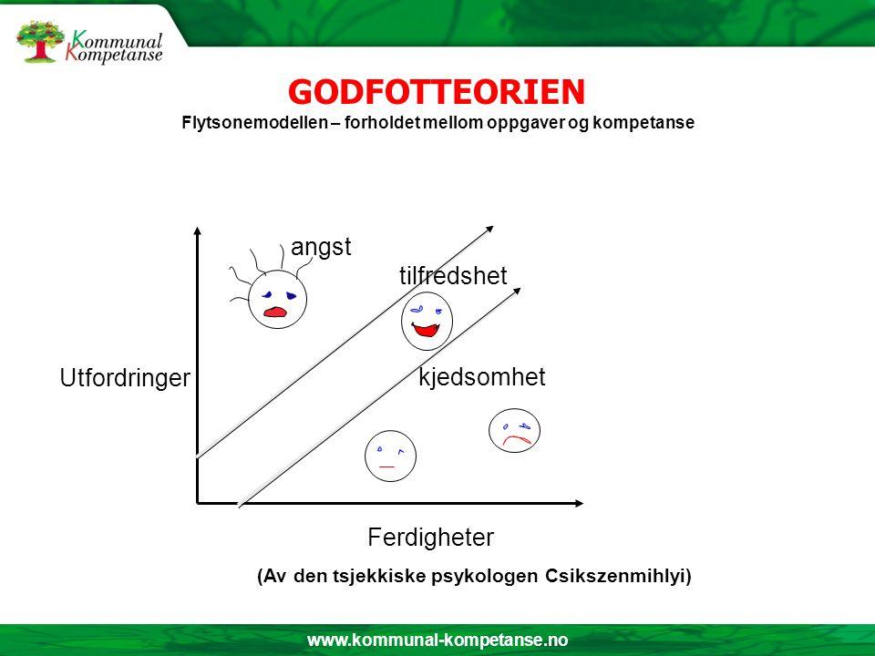 www.kommunal-kompetanse.no GODFOTTEORIEN Flytsonemodellen – forholdet mellom oppgaver og kompetanse angst kjedsomhet tilfredshet Ferdigheter (Av den t