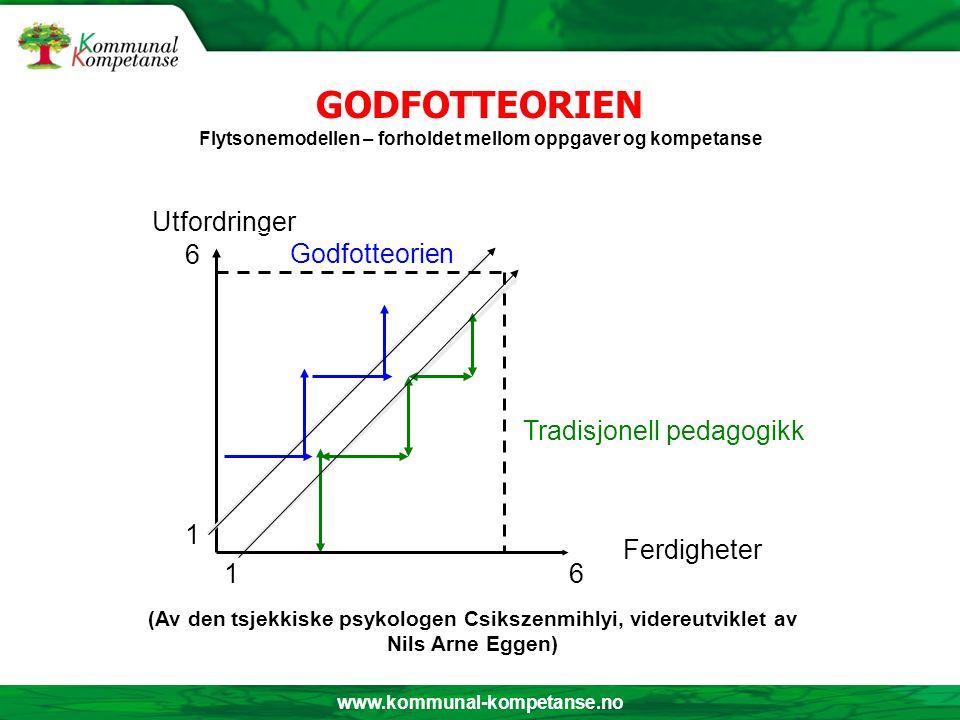 www.kommunal-kompetanse.no GODFOTTEORIEN Flytsonemodellen – forholdet mellom oppgaver og kompetanse (Av den tsjekkiske psykologen Csikszenmihlyi, vide