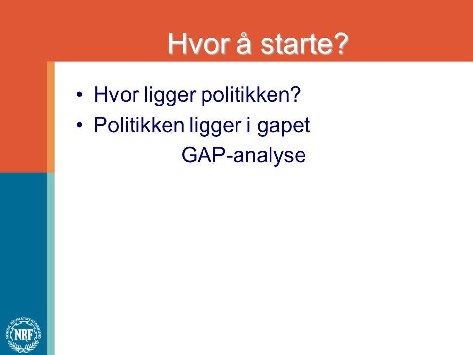 Hvor å starte? Hvor ligger politikken? Politikken ligger i gapet GAP-analyse