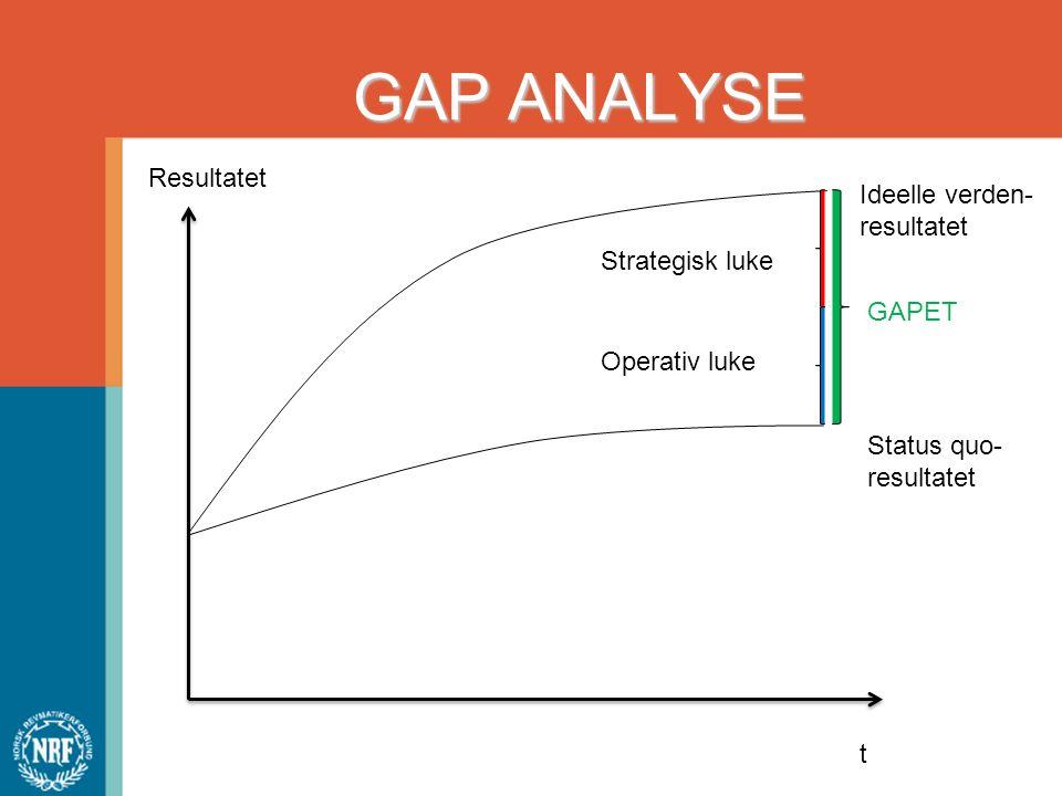 GAP ANALYSE Resultatet t Ideelle verden- resultatet Status quo- resultatet GAPET Strategisk luke Operativ luke