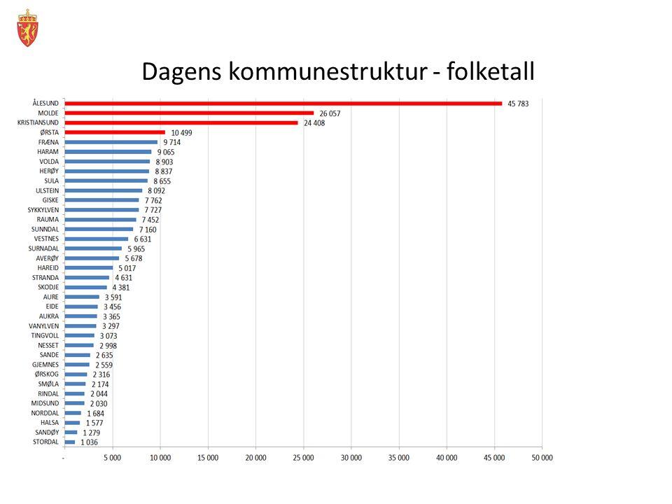 Dagens kommunestruktur – areal i km2