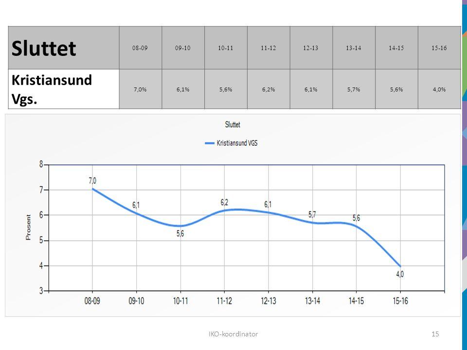 15 Sluttet 08-0909-1010-1111-1212-1313-1414-1515-16 Kristiansund Vgs. 7,0%6,1%5,6%6,2%6,1%5,7%5,6%4,0% IKO-koordinator