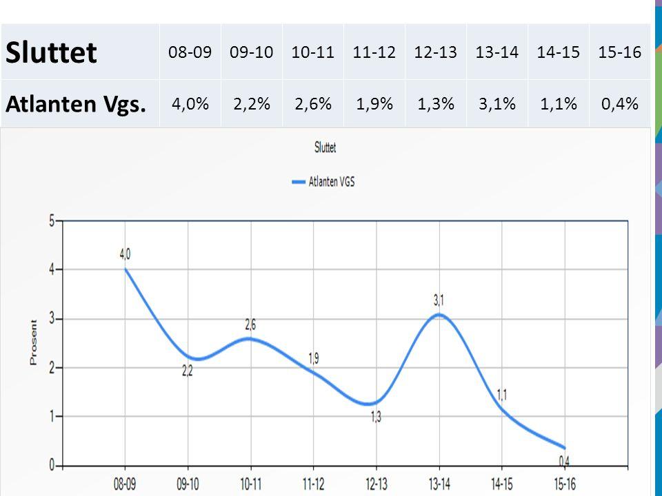 16 Sluttet 08-0909-1010-1111-1212-1313-1414-1515-16 Atlanten Vgs. 4,0%2,2%2,6%1,9%1,3%3,1%1,1%0,4%