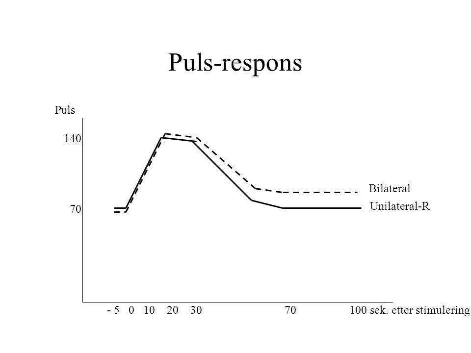 Puls-respons Puls 140 70 - 5 0 10 20 30 70 100 sek. etter stimulering Bilateral Unilateral-R