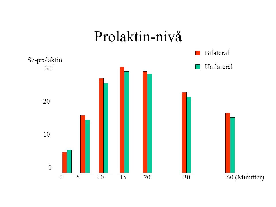 Prolaktin-nivå Se-prolaktin 30 20 10 0 0 5 10 15 20 30 60 (Minutter) Bilateral Unilateral