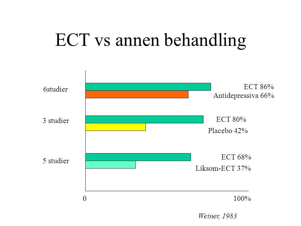 Forbigående hukommelsesreduksjon Hukommelsesluke for behandlingstiden Retrograd amnesi (særlig ved bilateral ECT) –Upersonlige data (TV-program) påvises 1-2 uker –Autobiografiske data påvises 3-4 måneder