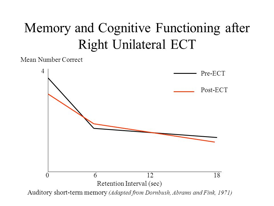 Memory and Cognitive Functioning after Right Unilateral ECT 0 6 12 18 Retention Interval (sec) 4 Mean Number Correct Pre-ECT Post-ECT Auditory short-term memory (Adapted from Dornbush, Abrams and Fink, 1971)