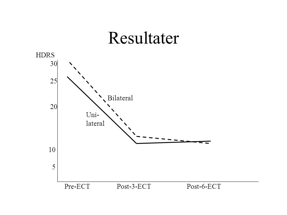 Mer litteratur Fink M (1999): Electroshock: Restoring the mind.
