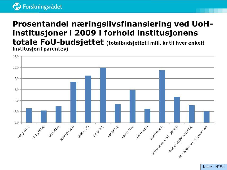Prosentandel næringslivsfinansiering ved UoH- institusjoner i 2009 i forhold institusjonens totale FoU-budsjettet (totalbudsjettet i mill.