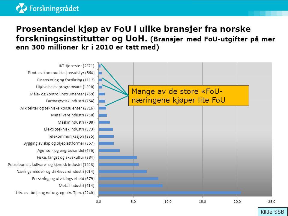 Prosentandel kjøp av FoU i ulike bransjer fra norske forskningsinstitutter og UoH.