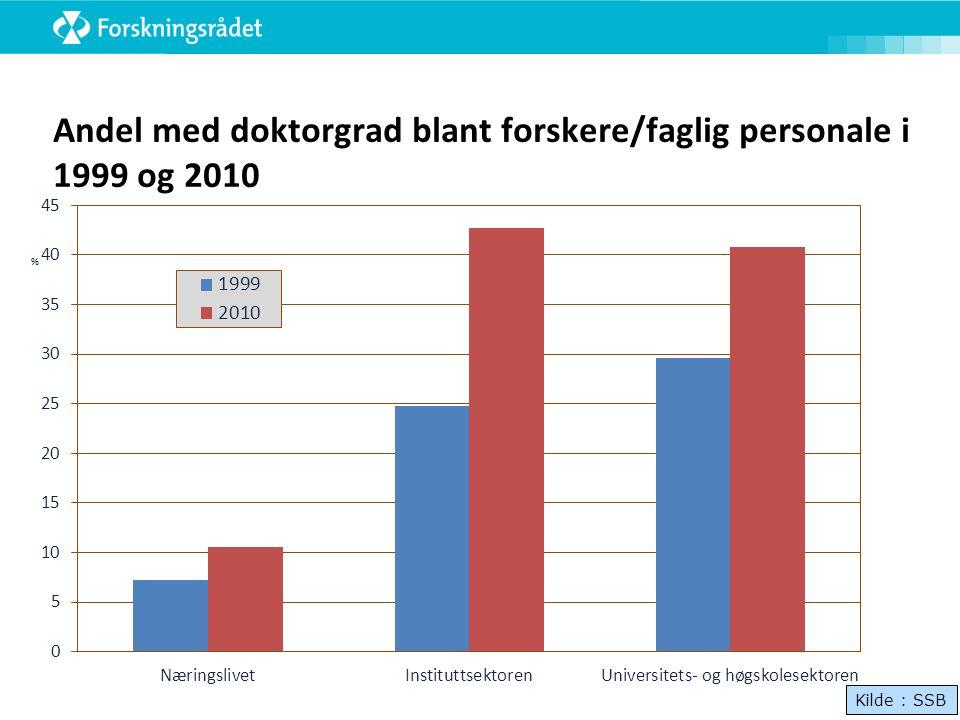 Andel med doktorgrad blant forskere/faglig personale i 1999 og 2010 Kilde : SSB