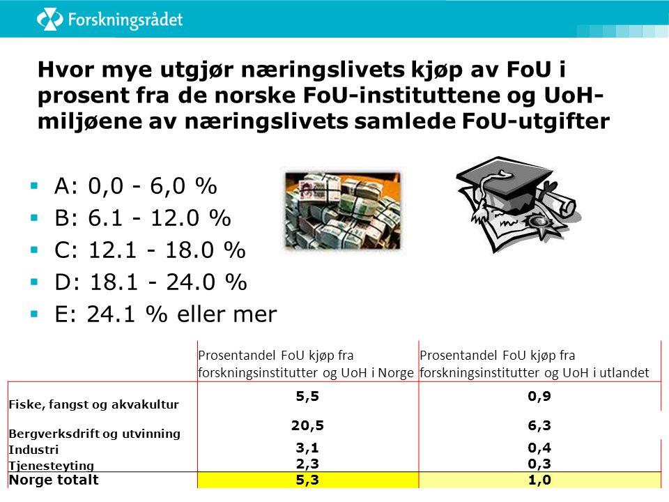 Hvor mye utgjør næringslivets kjøp av FoU i prosent fra de norske FoU-instituttene og UoH- miljøene av næringslivets samlede FoU-utgifter  A: 0,0 - 6,0 %  B: 6.1 - 12.0 %  C: 12.1 - 18.0 %  D: 18.1 - 24.0 %  E: 24.1 % eller mer Prosentandel FoU kjøp fra forskningsinstitutter og UoH i Norge Prosentandel FoU kjøp fra forskningsinstitutter og UoH i utlandet Fiske, fangst og akvakultur 5,50,9 Bergverksdrift og utvinning 20,56,3 Industri 3,10,4 Tjenesteyting 2,30,3 Norge totalt 5,31,0