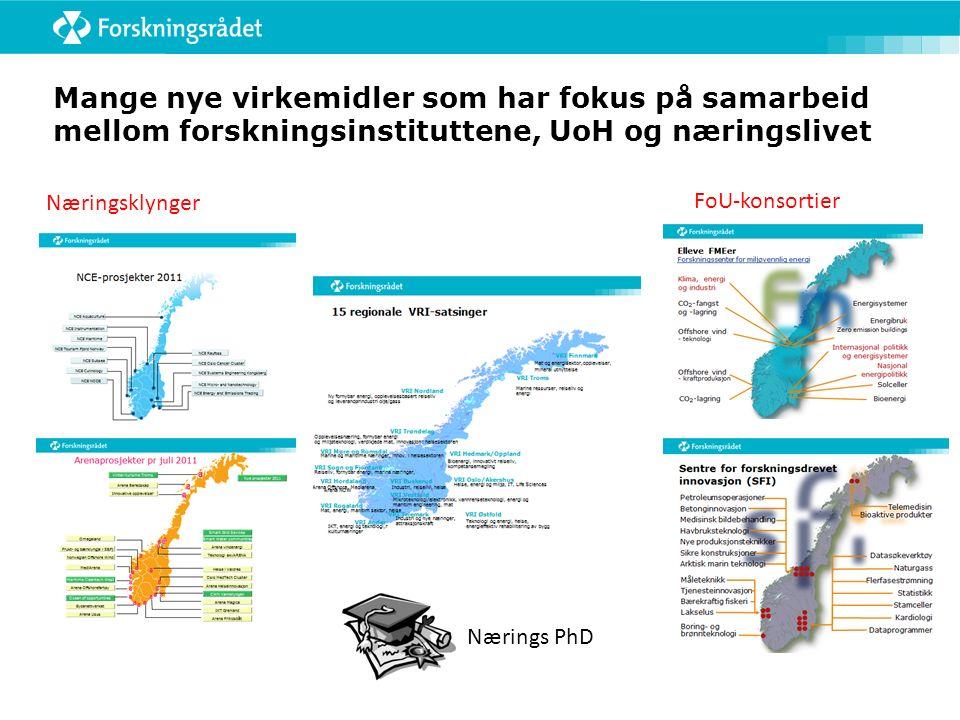 FoU-konsortier Næringsklynger Mange nye virkemidler som har fokus på samarbeid mellom forskningsinstituttene, UoH og næringslivet Nærings PhD