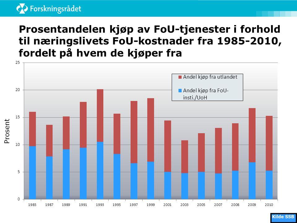 Prosentandelen kjøp av FoU-tjenester i forhold til næringslivets FoU-kostnader fra 1985-2010, fordelt på hvem de kjøper fra Prosent