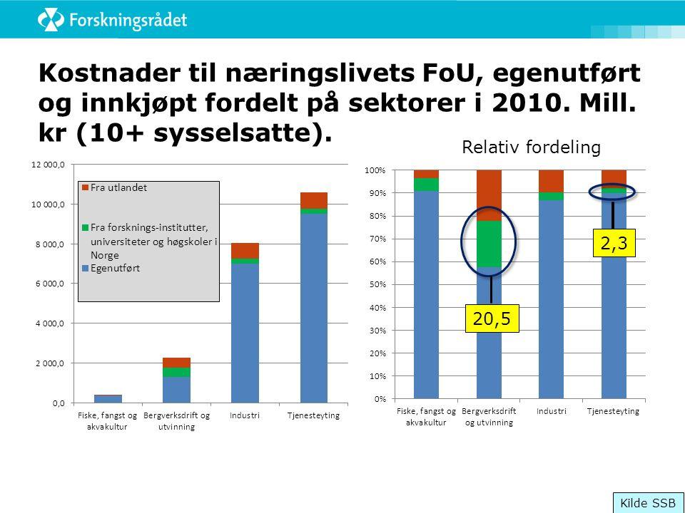 Kostnader til næringslivets FoU, egenutført og innkjøpt fordelt på sektorer i 2010.