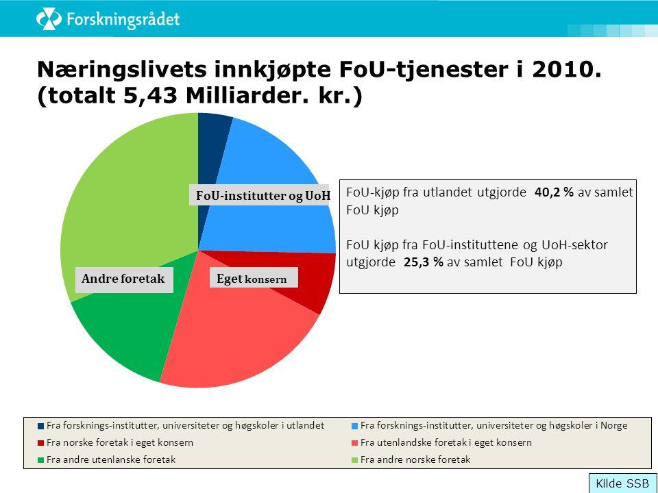 Næringslivets innkjøpte FoU-tjenester i 2010. (totalt 5,43 Milliarder. kr.) Kilde SSB