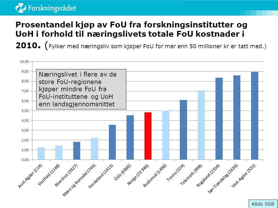 Prosentandel kjøp av FoU fra forskningsinstitutter og UoH i forhold til næringslivets totale FoU kostnader i 2010.