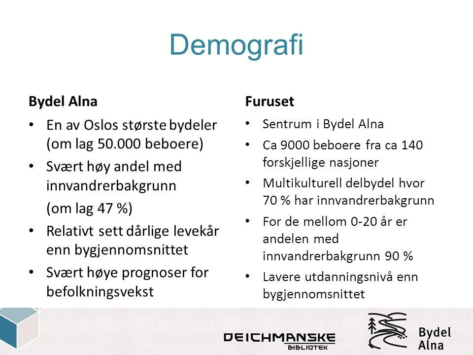 Demografi Bydel Alna En av Oslos største bydeler (om lag 50.000 beboere) Svært høy andel med innvandrerbakgrunn (om lag 47 %) Relativt sett dårlige levekår enn bygjennomsnittet Svært høye prognoser for befolkningsvekst Furuset Sentrum i Bydel Alna Ca 9000 beboere fra ca 140 forskjellige nasjoner Multikulturell delbydel hvor 70 % har innvandrerbakgrunn For de mellom 0-20 år er andelen med innvandrerbakgrunn 90 % Lavere utdanningsnivå enn bygjennomsnittet