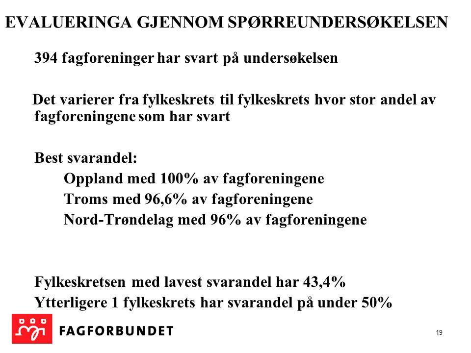 19 EVALUERINGA GJENNOM SPØRREUNDERSØKELSEN 394 fagforeninger har svart på undersøkelsen Det varierer fra fylkeskrets til fylkeskrets hvor stor andel av fagforeningene som har svart Best svarandel: Oppland med 100% av fagforeningene Troms med 96,6% av fagforeningene Nord-Trøndelag med 96% av fagforeningene Fylkeskretsen med lavest svarandel har 43,4% Ytterligere 1 fylkeskrets har svarandel på under 50%
