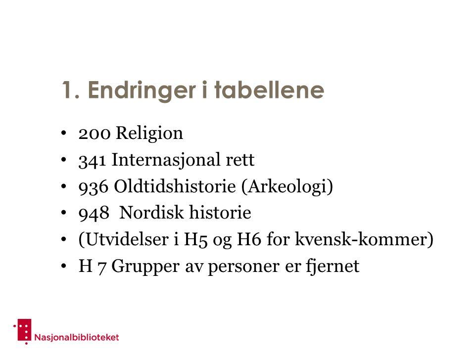 1. Endringer i tabellene 200 Religion 341 Internasjonal rett 936 Oldtidshistorie (Arkeologi) 948 Nordisk historie (Utvidelser i H5 og H6 for kvensk-ko