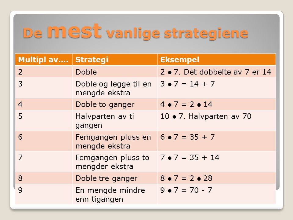 De mest vanlige strategiene Multipl av….StrategiEksempel 2Doble2 7.
