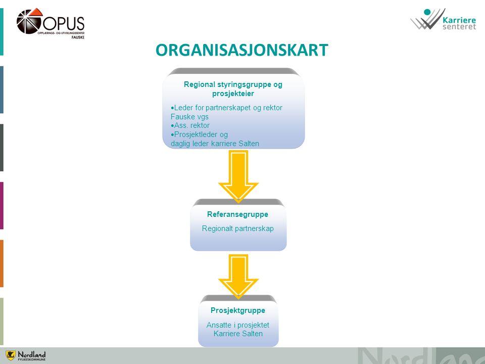 ORGANISASJONSKART Regional styringsgruppe og prosjekteier  Leder for partnerskapet og rektor Fauske vgs  Ass.