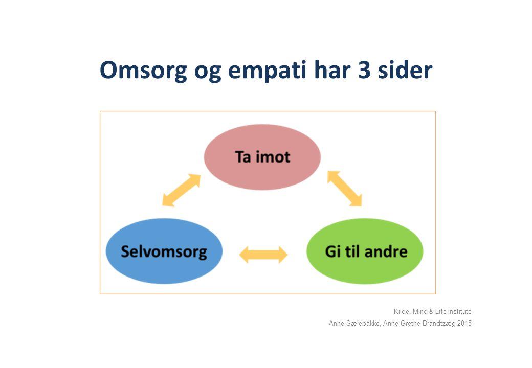 Omsorg og empati har 3 sider Kilde. Mind & Life Institute Anne Sælebakke, Anne Grethe Brandtzæg 2015