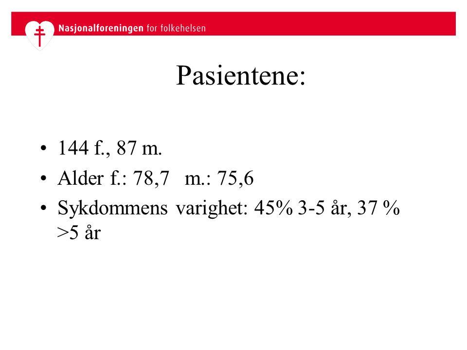 Pasientene: 144 f., 87 m. Alder f.: 78,7 m.: 75,6 Sykdommens varighet: 45% 3-5 år, 37 % >5 år