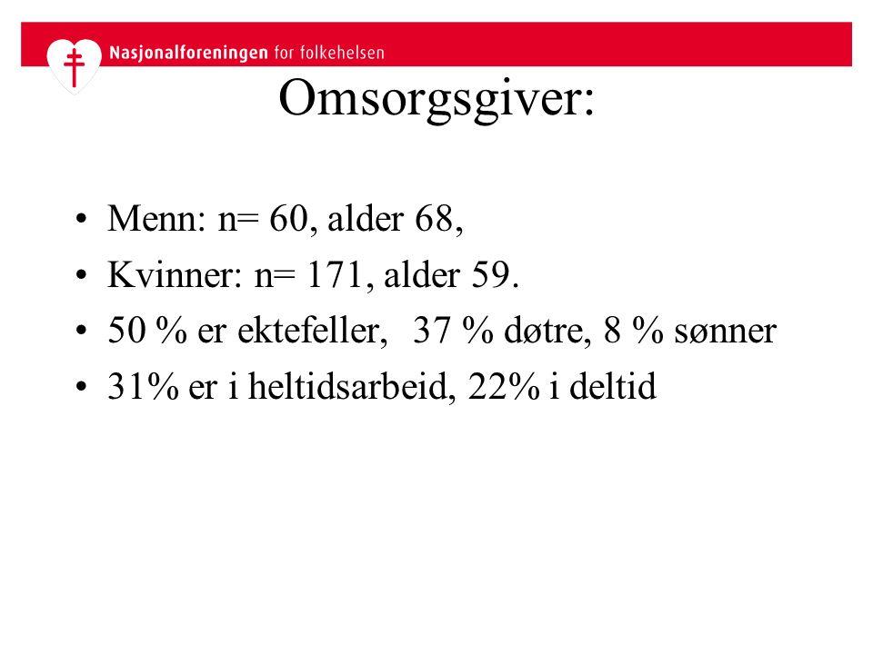 Omsorgsgiver: Menn: n= 60, alder 68, Kvinner: n= 171, alder 59.