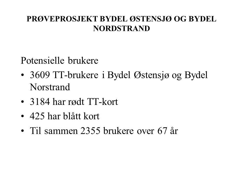 PRØVEPROSJEKT BYDEL ØSTENSJØ OG BYDEL NORDSTRAND Potensielle brukere 3609 TT-brukere i Bydel Østensjø og Bydel Norstrand 3184 har rødt TT-kort 425 har blått kort Til sammen 2355 brukere over 67 år