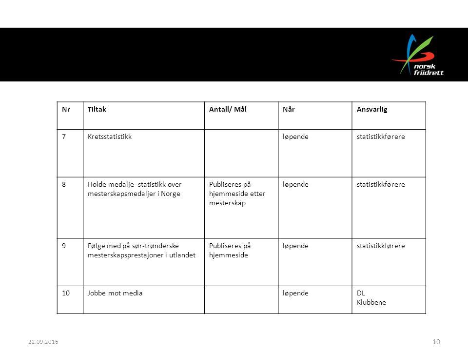 22.09.2016 10 NrTiltakAntall/ MålNårAnsvarlig 7Kretsstatistikkløpendestatistikkførere 8Holde medalje- statistikk over mesterskapsmedaljer i Norge Publ