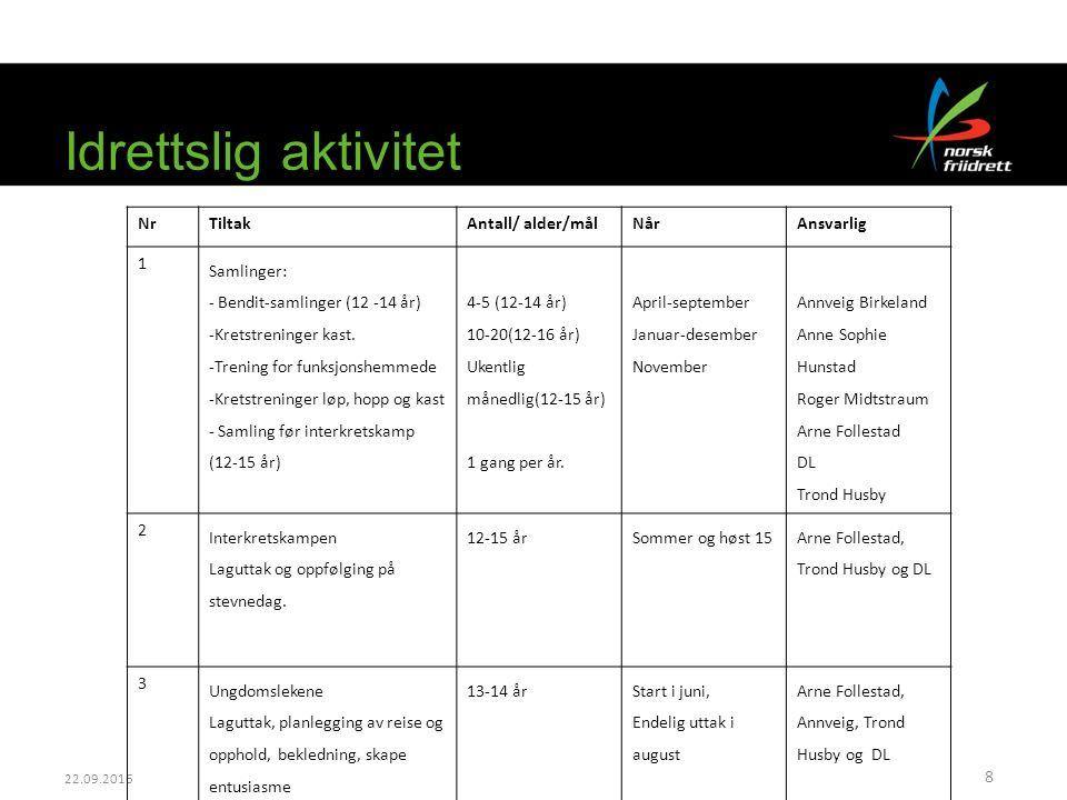 22.09.2016 Idrettslig aktivitet 8 NrTiltakAntall/ alder/målNårAnsvarlig 1 Samlinger: - Bendit-samlinger (12 -14 år) -Kretstreninger kast. -Trening for