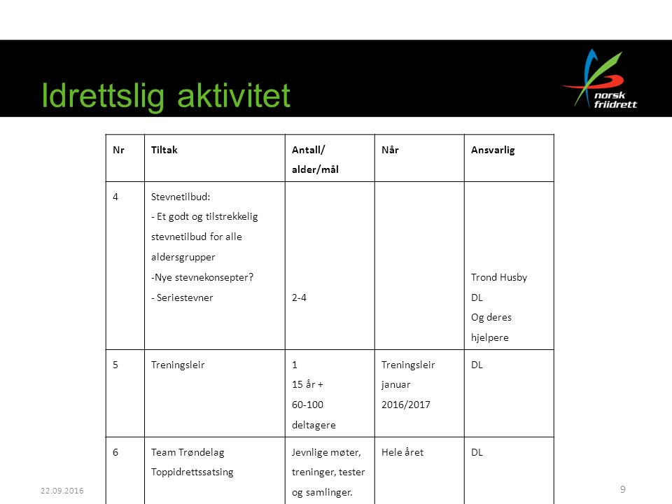 22.09.2016 Idrettslig aktivitet 9 NrTiltak Antall/ alder/mål NårAnsvarlig 4 Stevnetilbud: - Et godt og tilstrekkelig stevnetilbud for alle aldersgrupp