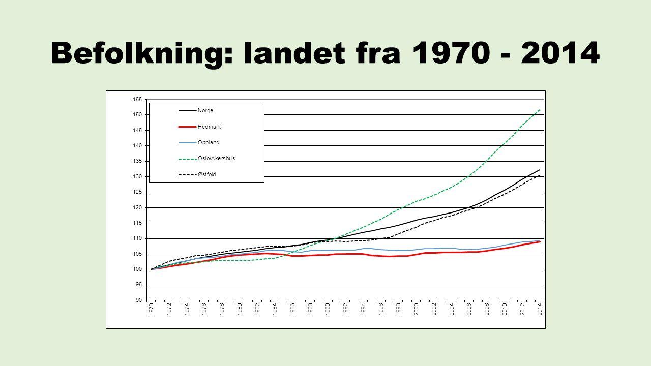 Befolkning: landet fra 1970 - 2014