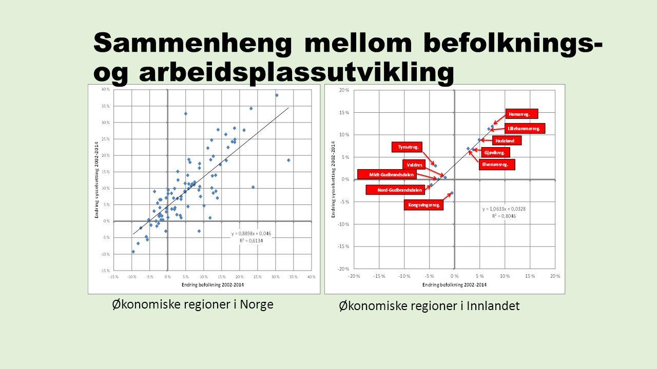 Sammenheng mellom befolknings- og arbeidsplassutvikling Økonomiske regioner i Norge Økonomiske regioner i Innlandet