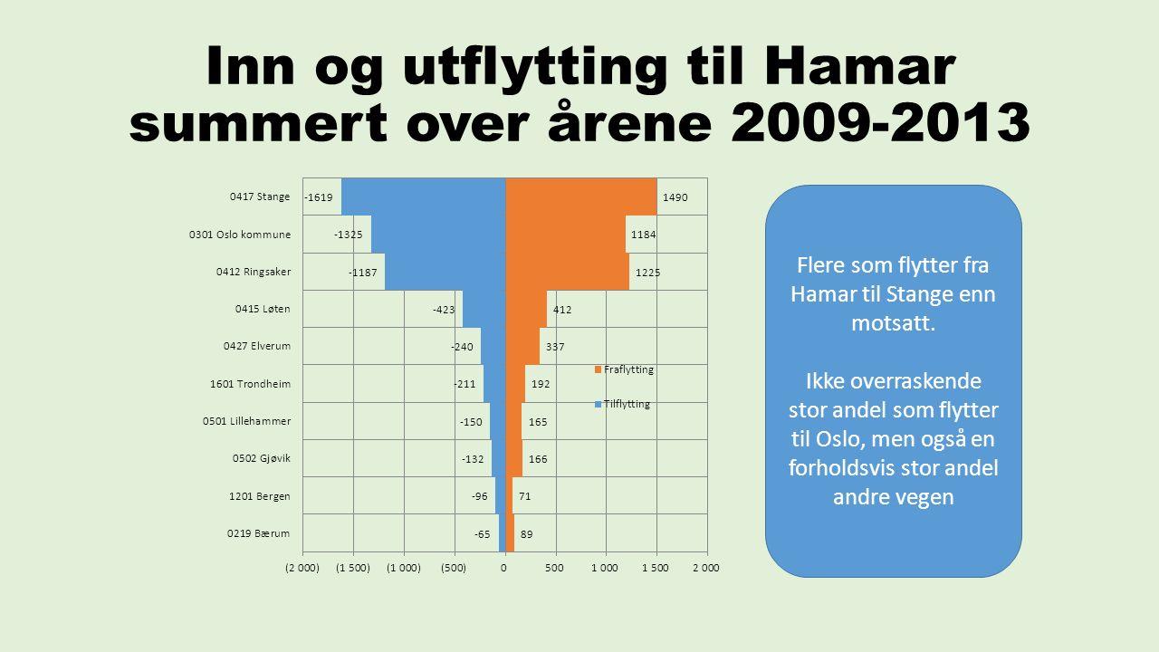 Inn og utflytting til Hamar summert over årene 2009-2013 Flere som flytter fra Hamar til Stange enn motsatt.