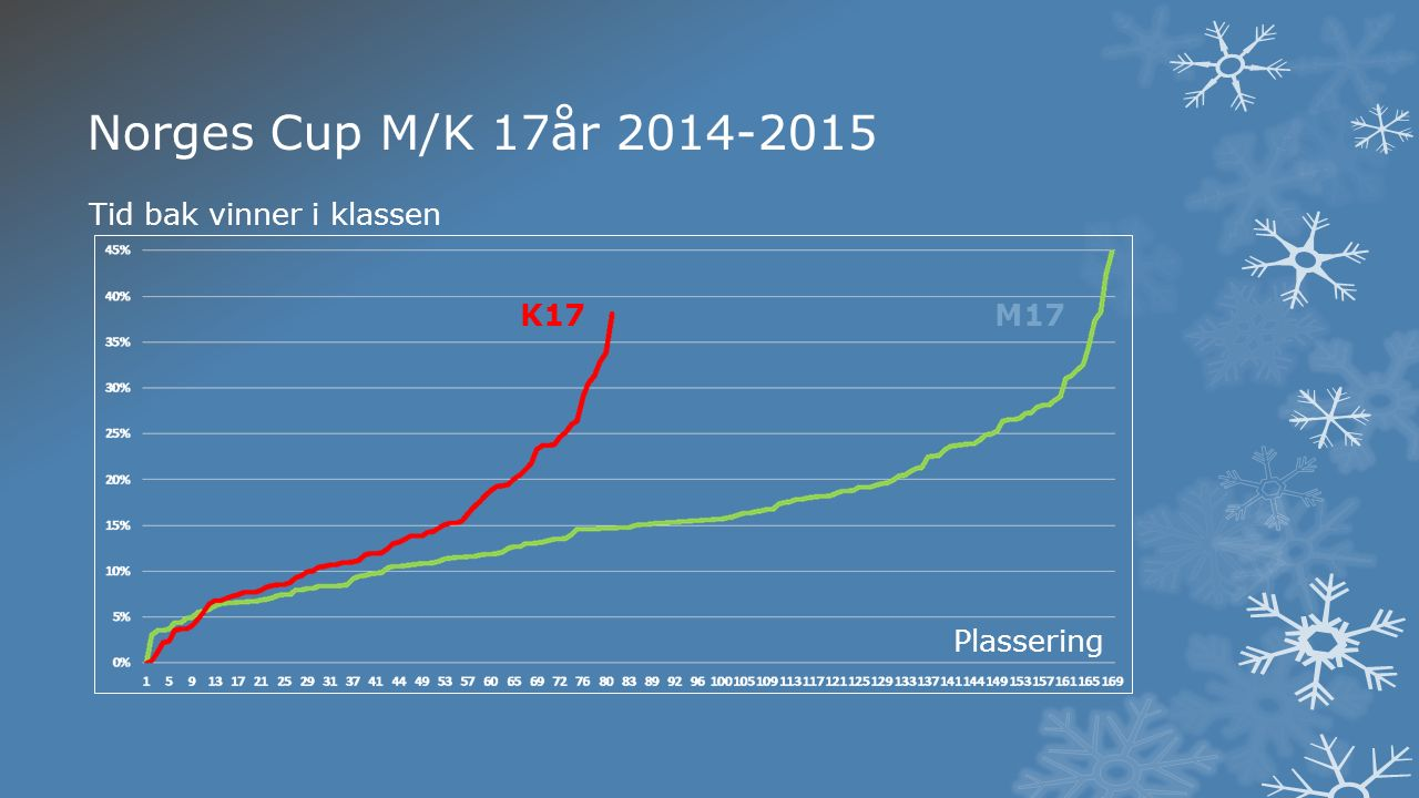 K17M17 Plassering Tid bak vinner i klassen Norges Cup M/K 17år 2014-2015