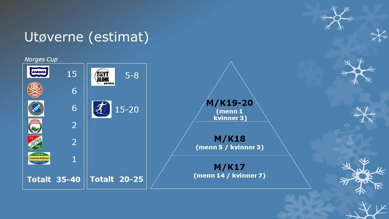 Utøverne (estimat) 15 6 2 1 Totalt35-40 Totalt20-25 5-8 15-20 M/K17 (menn 14 / kvinner 7) M/K18 (menn 5 / kvinner 3) M/K19-20 (menn 1 kvinner 3) Norges Cup