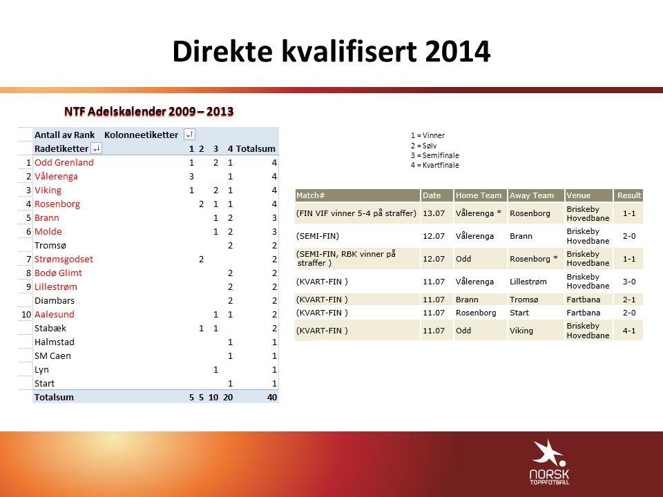 Direkte kvalifisert 2014 1 = Vinner 2 = Sølv 3 = Semifinale 4 = Kvartfinale NTF Adelskalender 2009 – 2013