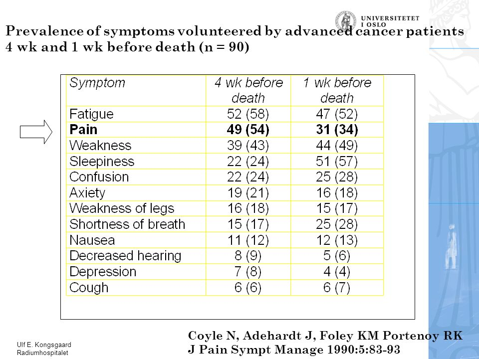 Ulf E. Kongsgaard Radiumhospitalet Coyle N, Adehardt J, Foley KM Portenoy RK J Pain Sympt Manage 1990:5:83-93 Prevalence of symptoms volunteered by ad