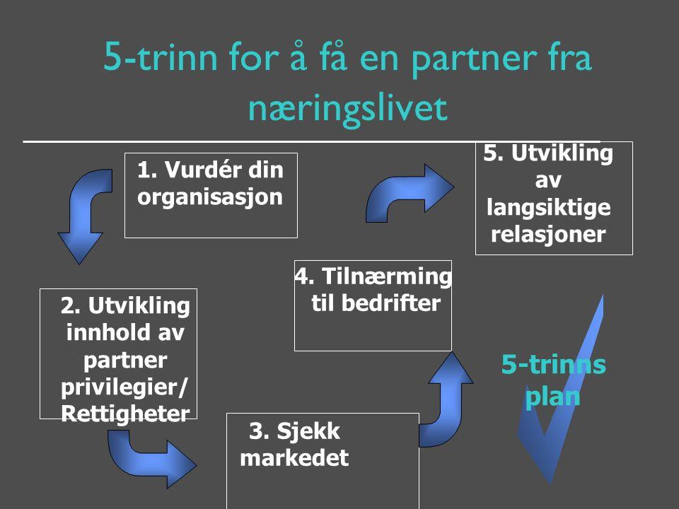 5-trinn for å få en partner fra næringslivet 1. Vurdér din organisasjon 2.