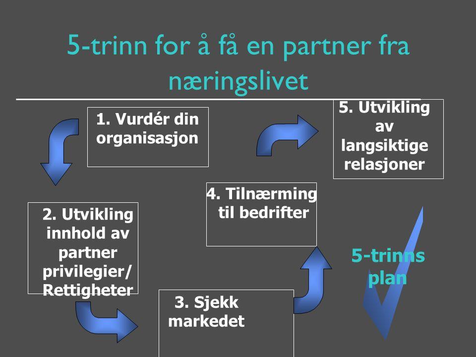 5-trinn for å få en partner fra næringslivet 1. Vurdér din organisasjon 2. Utvikling innhold av partner privilegier/ Rettigheter 3. Sjekk markedet 4.