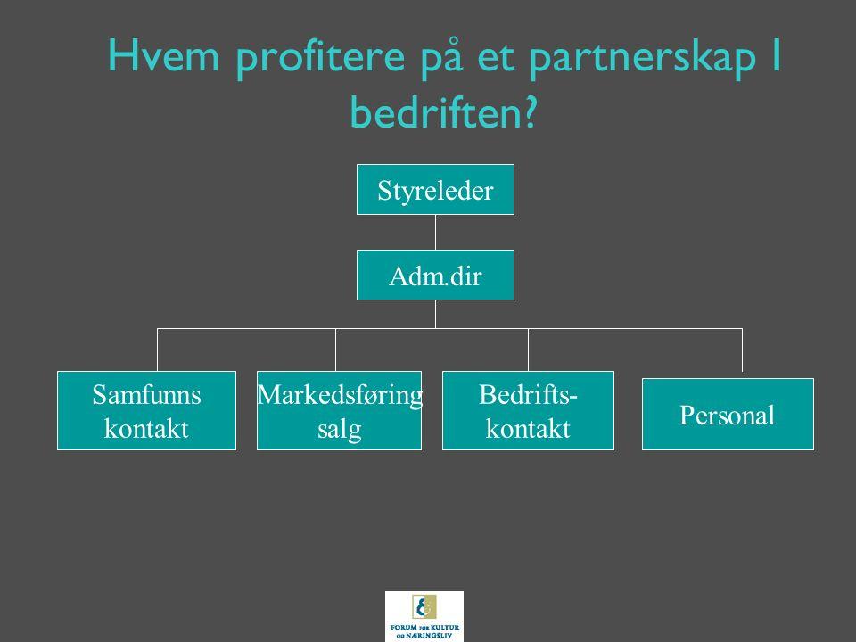 Hvem profitere på et partnerskap I bedriften? Adm.dir Styreleder Personal Bedrifts- kontakt Markedsføring salg Samfunns kontakt
