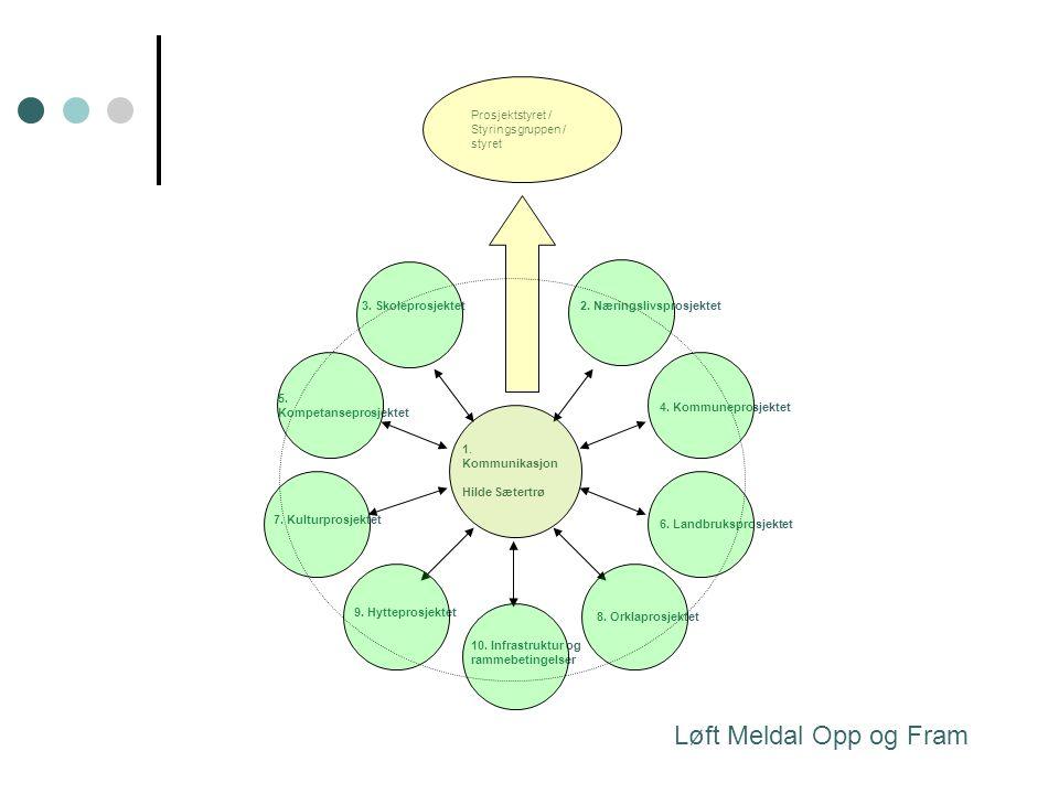 Løft Meldal Opp og Fram 9. Hytteprosjektet 8. Orklaprosjektet 10. Infrastruktur og rammebetingelser Prosjektstyret / Styringsgruppen / styret 6. Landb