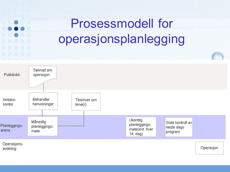 Enhet for pasientlogistikk Prosessmodell for operasjonsplanlegging Enhet for pasientlogistikk