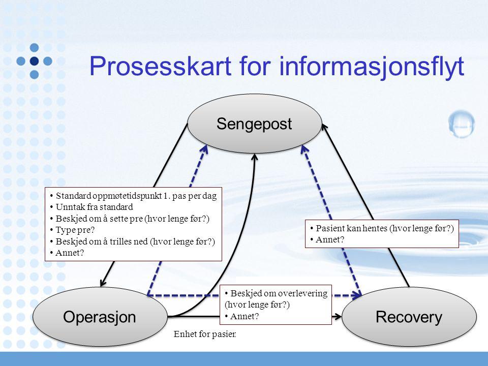 Prosesskart for informasjonsflyt Sengepost Operasjon Recovery Standard oppmøtetidspunkt 1.